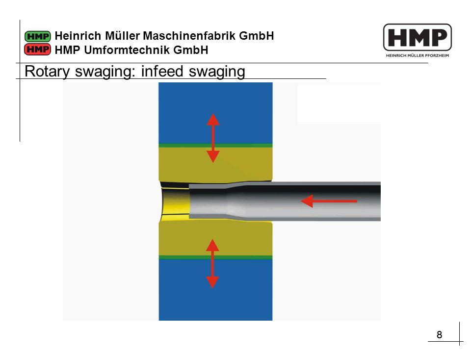 88 Heinrich Müller Maschinenfabrik GmbH HMP Umformtechnik GmbH Rotary swaging: infeed swaging