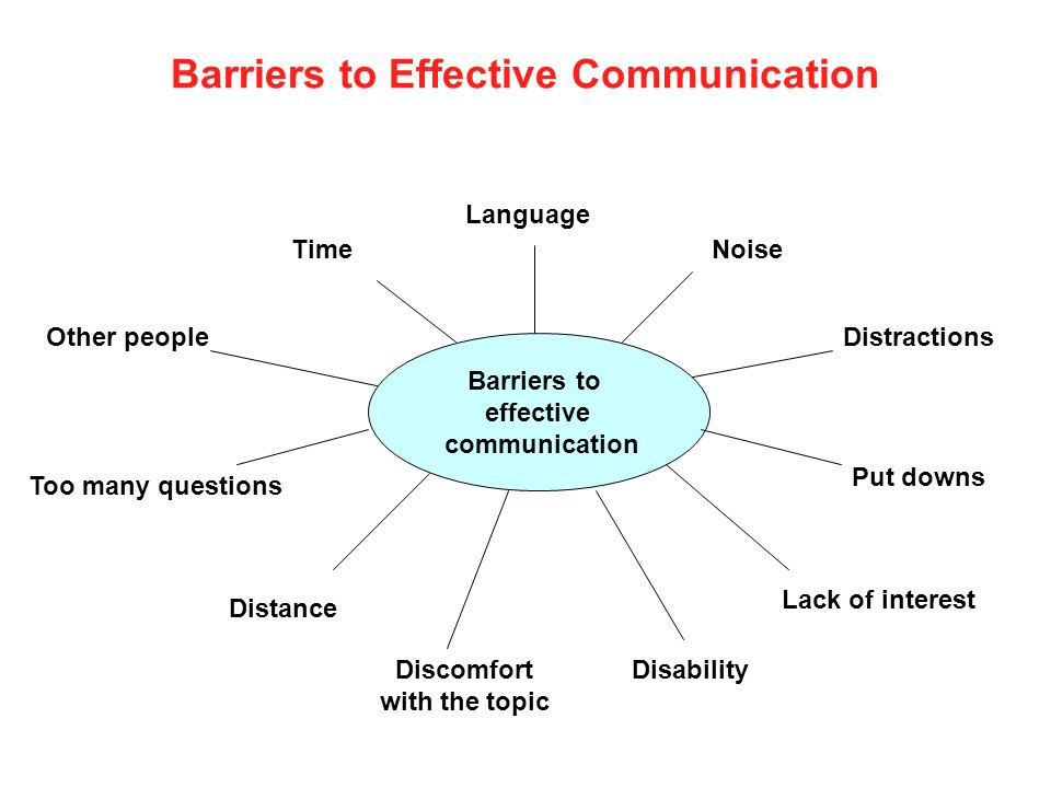 Barriers to Effective Communication Barriers to effective communication Language NoiseTime DistractionsOther people Put downs Too many questions Dista