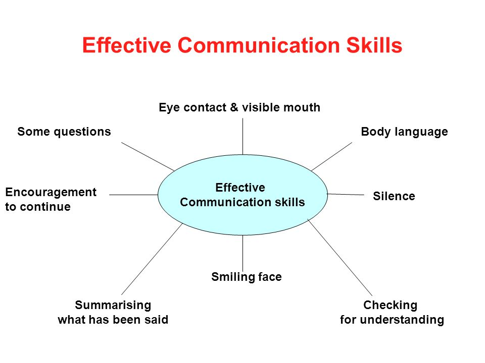 Effective Communication Skills Effective Communication skills Eye contact & visible mouth Body language Silence Checking for understanding Smiling fac