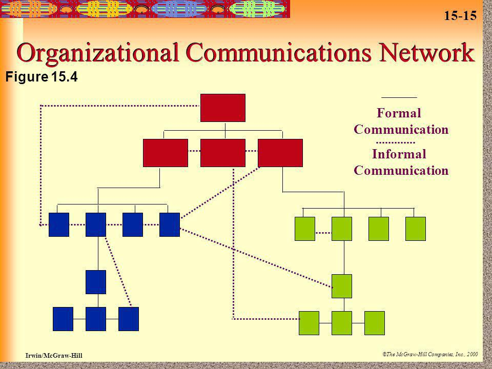 15-15 Irwin/McGraw-Hill ©The McGraw-Hill Companies, Inc., 2000 Organizational Communications Network Figure 15.4 Formal Communication Informal Communi