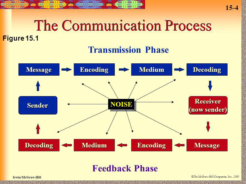 15-4 Irwin/McGraw-Hill ©The McGraw-Hill Companies, Inc., 2000 The Communication Process MessageEncodingMediumDecoding DecodingMediumEncodingMessage Re