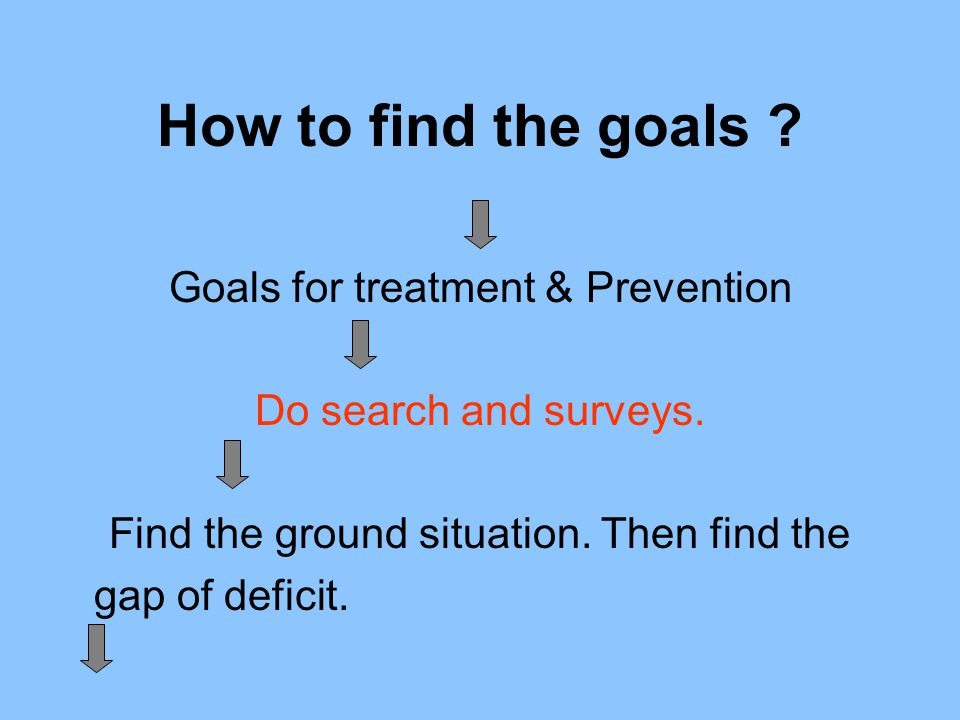 How to find the goals ? Goals for treatment & Prevention Do search and surveys. Find the ground situation. Then find the gap of deficit.