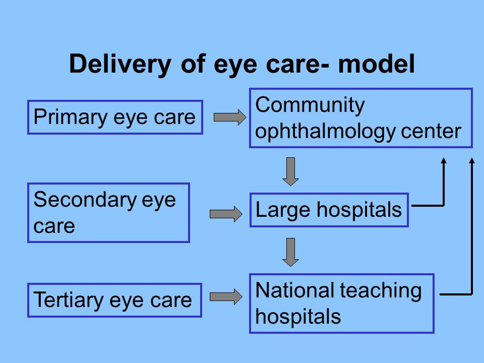 Delivery of eye care- model Community ophthalmology center Large hospitals National teaching hospitals Primary eye care Secondary eye care Tertiary ey