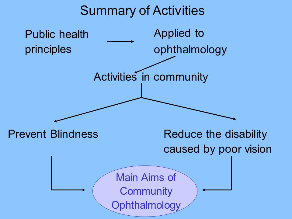 Public health principles Applied to ophthalmology Activities in community Prevent BlindnessReduce the disability caused by poor vision Main Aims of Co