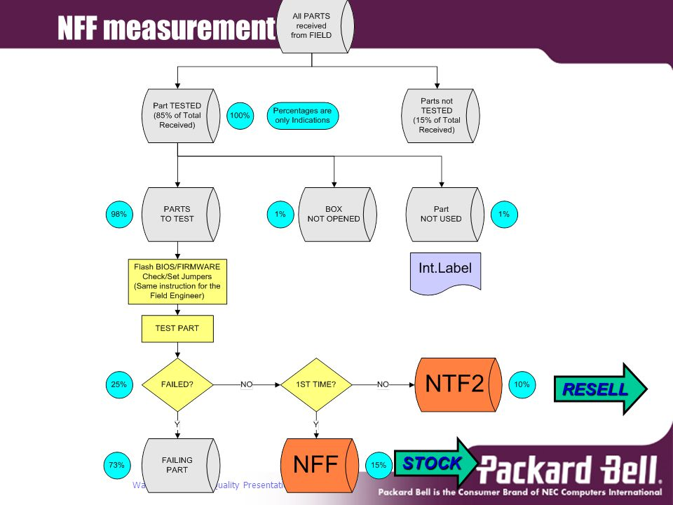 Warehouse Test & Quality Presentation 14 NFF measurement RESELL STOCK