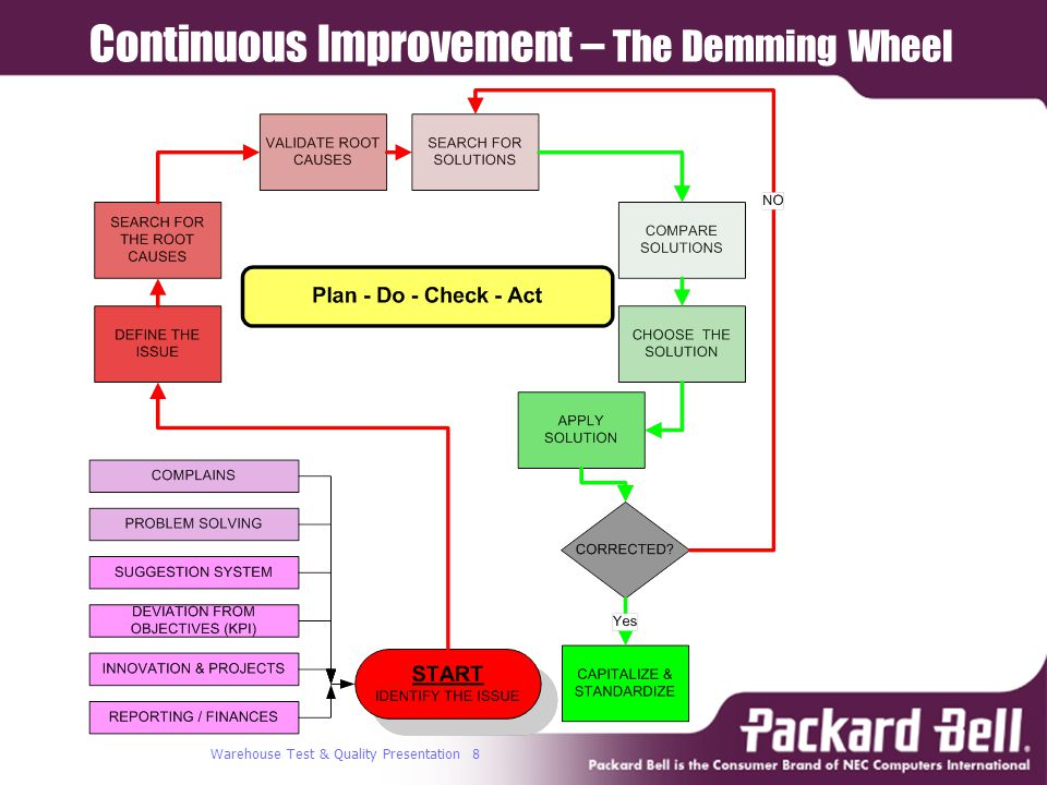 Warehouse Test & Quality Presentation 8 Continuous Improvement – The Demming Wheel