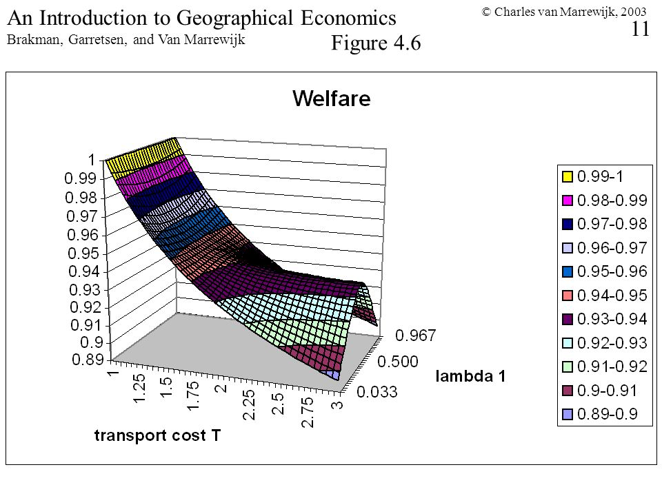 © Charles van Marrewijk, An Introduction to Geographical Economics Brakman, Garretsen, and Van Marrewijk Figure 4.6