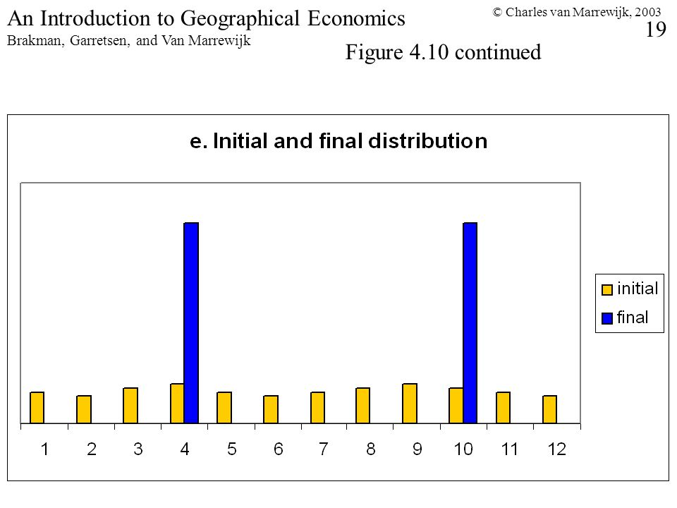 © Charles van Marrewijk, An Introduction to Geographical Economics Brakman, Garretsen, and Van Marrewijk Figure 4.10 continued