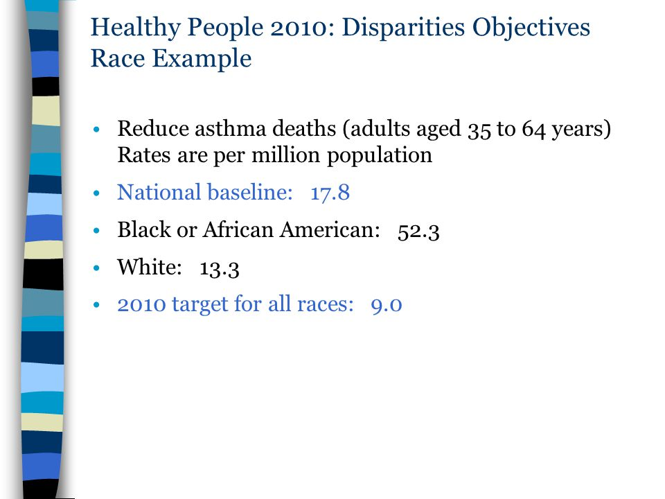 Healthy People 2010: Disparities Objectives Race Example Reduce asthma deaths (adults aged 35 to 64 years) Rates are per million population National b