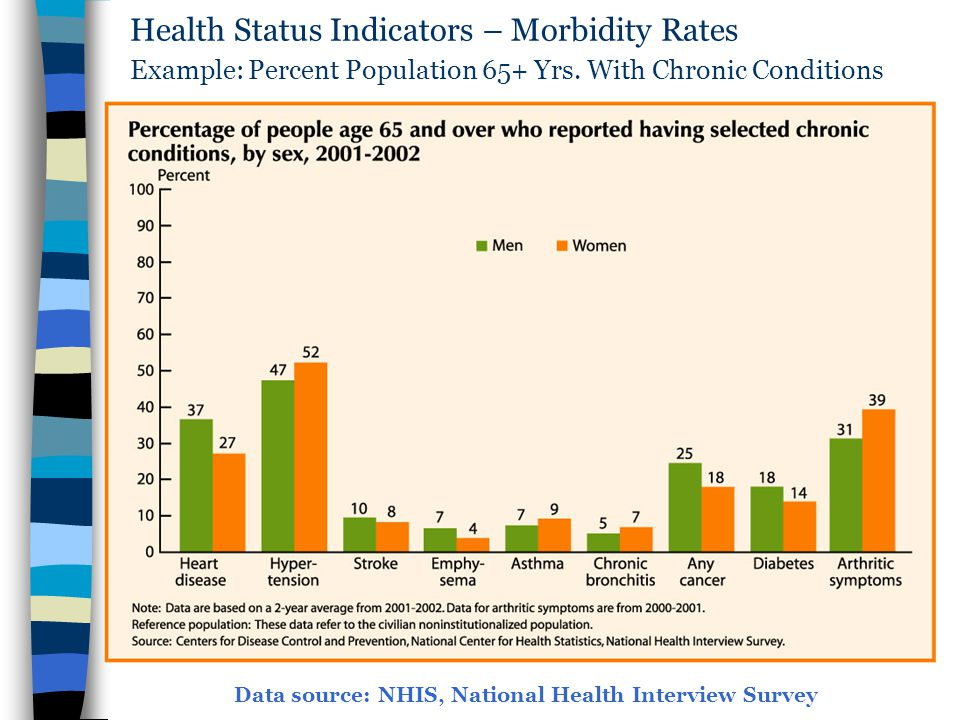 Health Status Indicators – Morbidity Rates Example: Percent Population 65+ Yrs. With Chronic Conditions Data source: NHIS, National Health Interview S