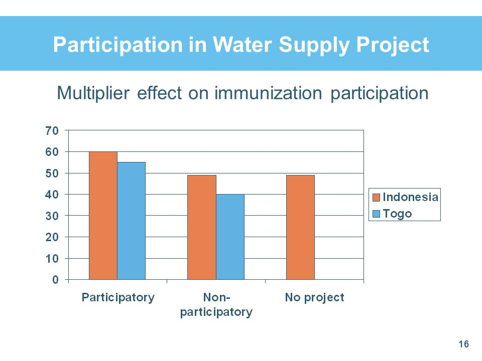 Participation in Water Supply Project 16 Multiplier effect on immunization participation