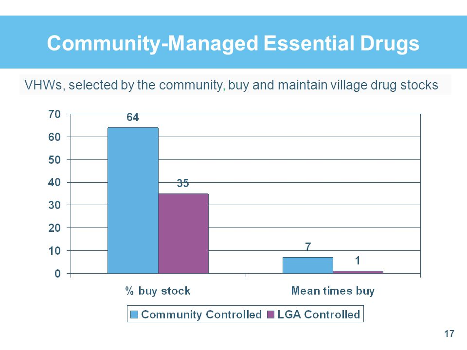 Community-Managed Essential Drugs 17 VHWs, selected by the community, buy and maintain village drug stocks