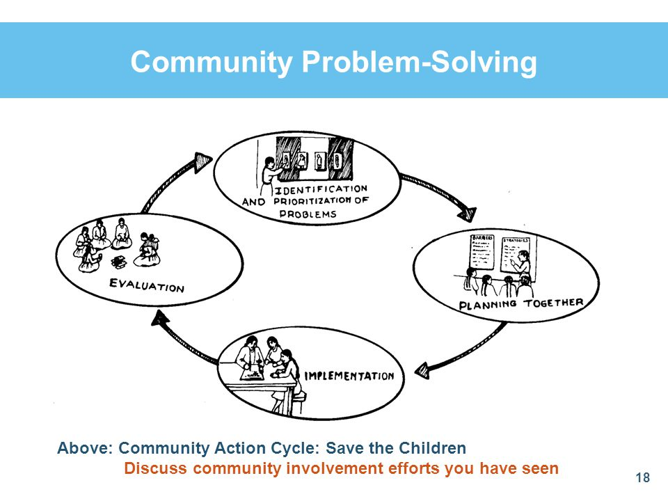 Community Problem-Solving 18 Above: Community Action Cycle: Save the Children Discuss community involvement efforts you have seen