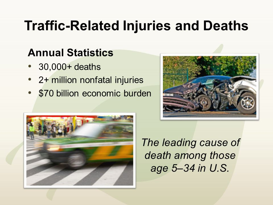 Traffic-Related Injuries and Deaths Annual Statistics 30,000+ deaths 2+ million nonfatal injuries $70 billion economic burden The leading cause of death among those age 5–34 in U.S.