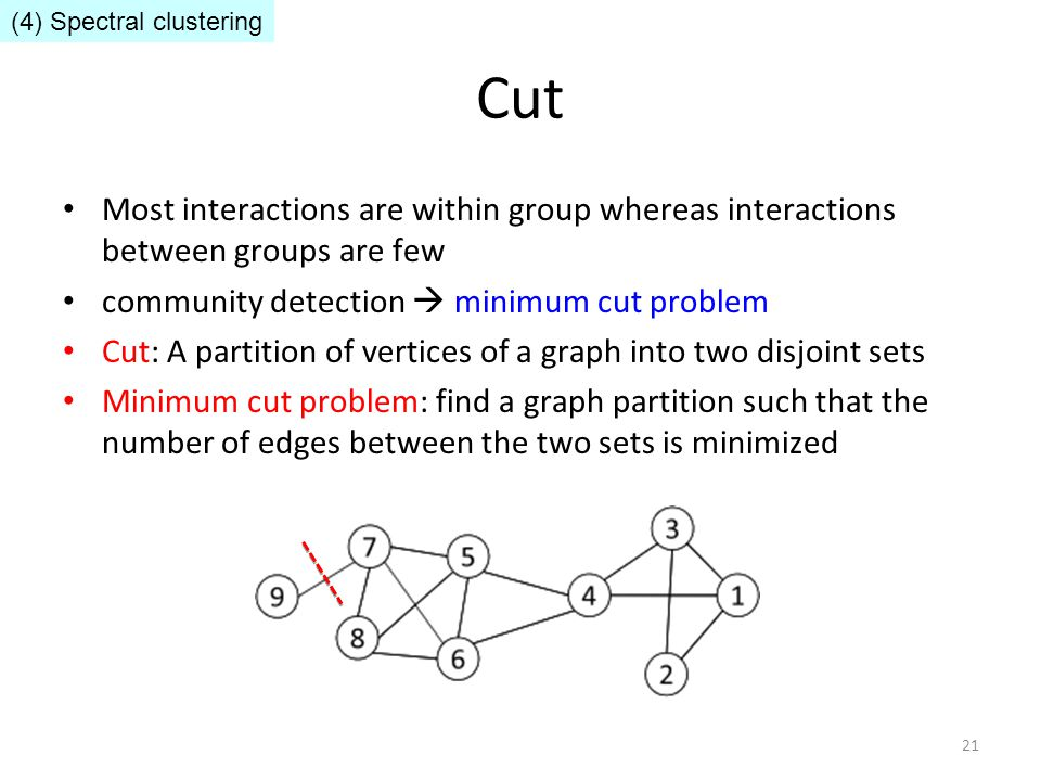 Cut Most interactions are within group whereas interactions between groups are few community detection  minimum cut problem Cut: A partition of verti