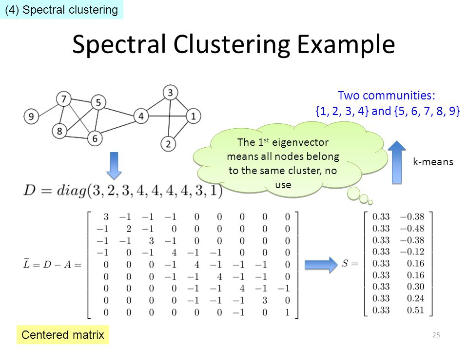 Spectral Clustering Example Two communities: {1, 2, 3, 4} and {5, 6, 7, 8, 9} The 1 st eigenvector means all nodes belong to the same cluster, no use