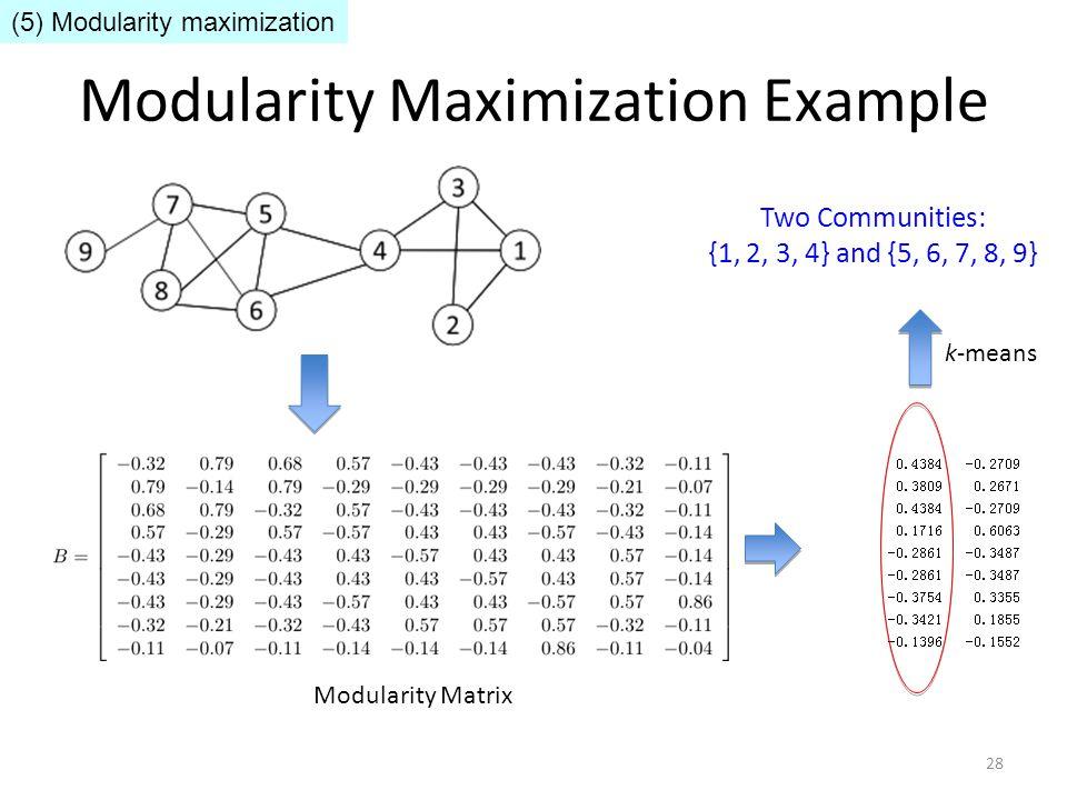 Modularity Maximization Example Modularity Matrix k-means Two Communities: {1, 2, 3, 4} and {5, 6, 7, 8, 9} 28 (5) Modularity maximization