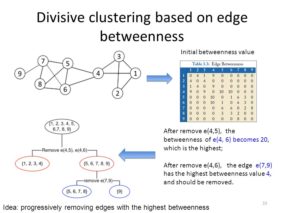Divisive clustering based on edge betweenness After remove e(4,5), the betweenness of e(4, 6) becomes 20, which is the highest; After remove e(4,6), t