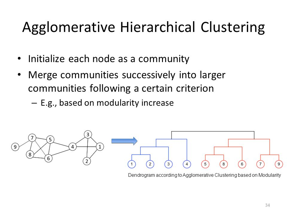 Agglomerative Hierarchical Clustering Initialize each node as a community Merge communities successively into larger communities following a certain c