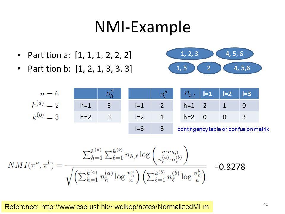 NMI-Example Partition a: [1, 1, 1, 2, 2, 2] Partition b: [1, 2, 1, 3, 3, 3] 1, 2, 34, 5, 61, 324, 5,6 h=13 h=23 l=12 l=21 l=33 l=1l=2l=3 h=1210 h=2003