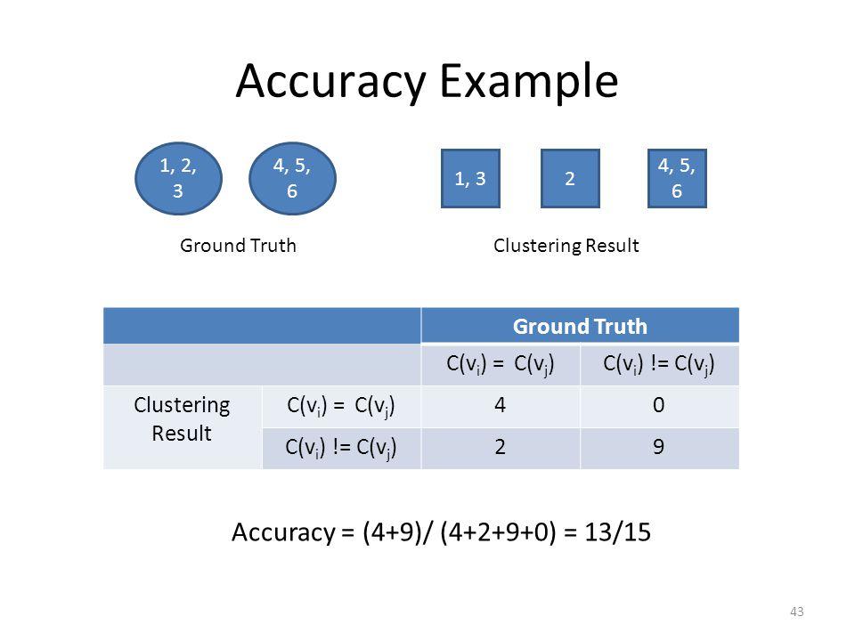 Accuracy Example Ground Truth C(v i ) = C(v j )C(v i ) != C(v j ) Clustering Result C(v i ) = C(v j )40 C(v i ) != C(v j )29 Ground Truth 1, 2, 3 4, 5