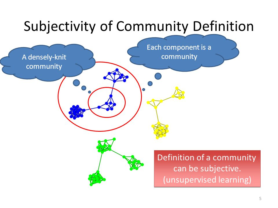 Subjectivity of Community Definition Each component is a community A densely-knit community Definition of a community can be subjective. (unsupervised