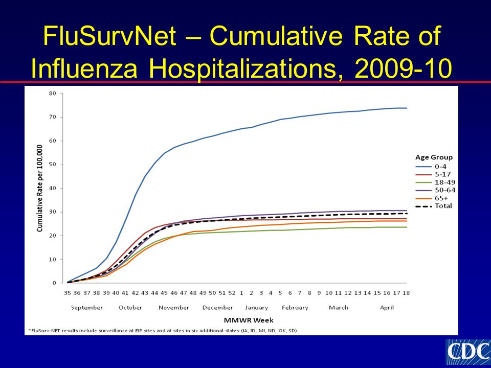 FluSurvNet – Cumulative Rate of Influenza Hospitalizations, 2009-10