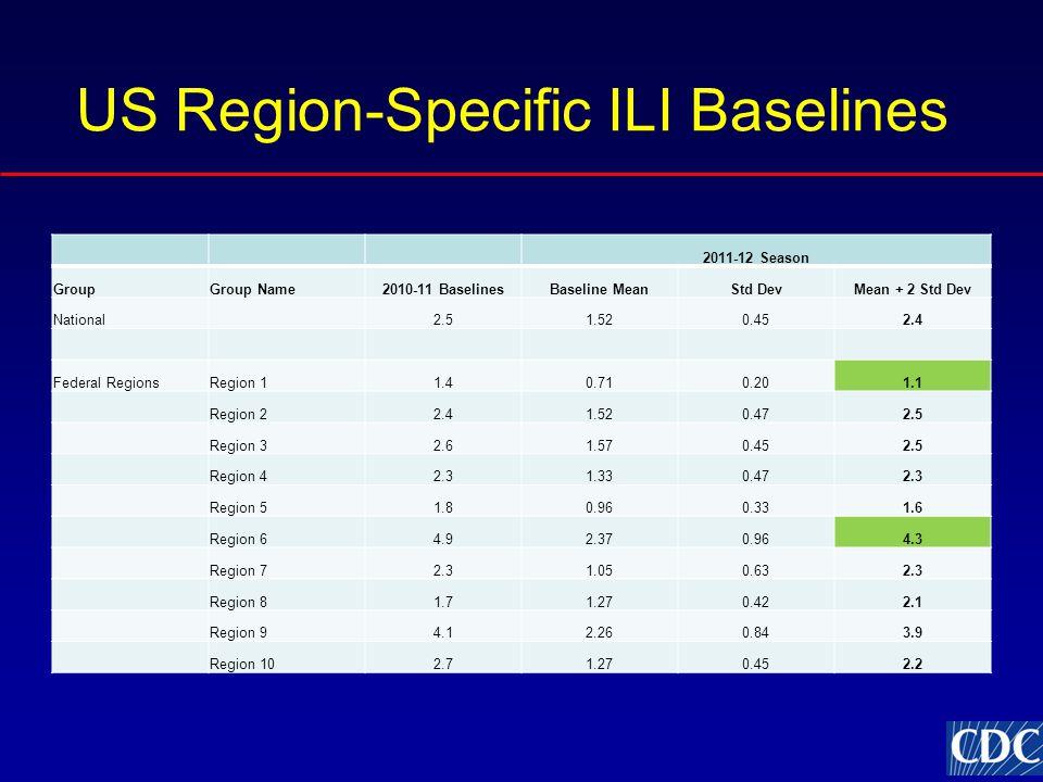 US Region-Specific ILI Baselines 2011-12 Season GroupGroup Name2010-11 BaselinesBaseline MeanStd DevMean + 2 Std Dev National2.51.520.452.4 Federal Re