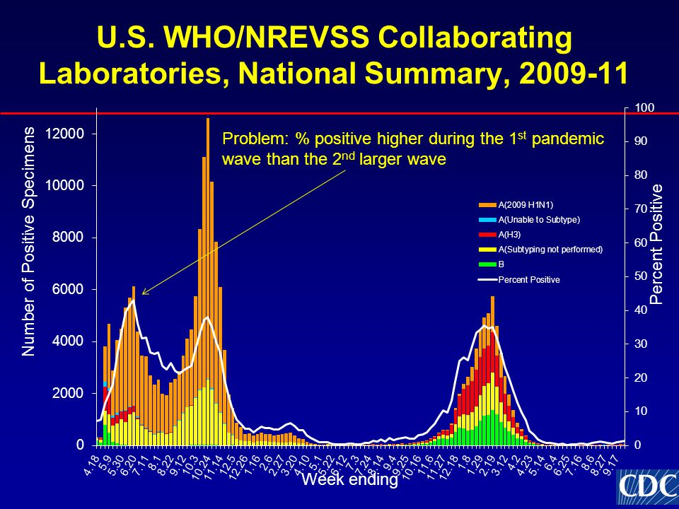 U.S. WHO/NREVSS Collaborating Laboratories, National Summary, 2009-11 Problem: % positive higher during the 1 st pandemic wave than the 2 nd larger wa