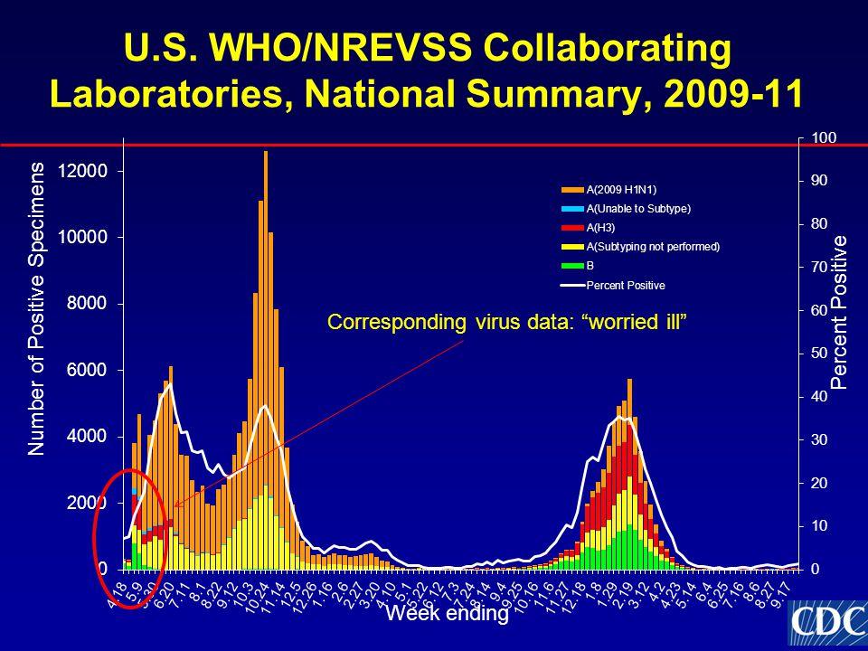 "U.S. WHO/NREVSS Collaborating Laboratories, National Summary, 2009-11 Corresponding virus data: ""worried ill"""