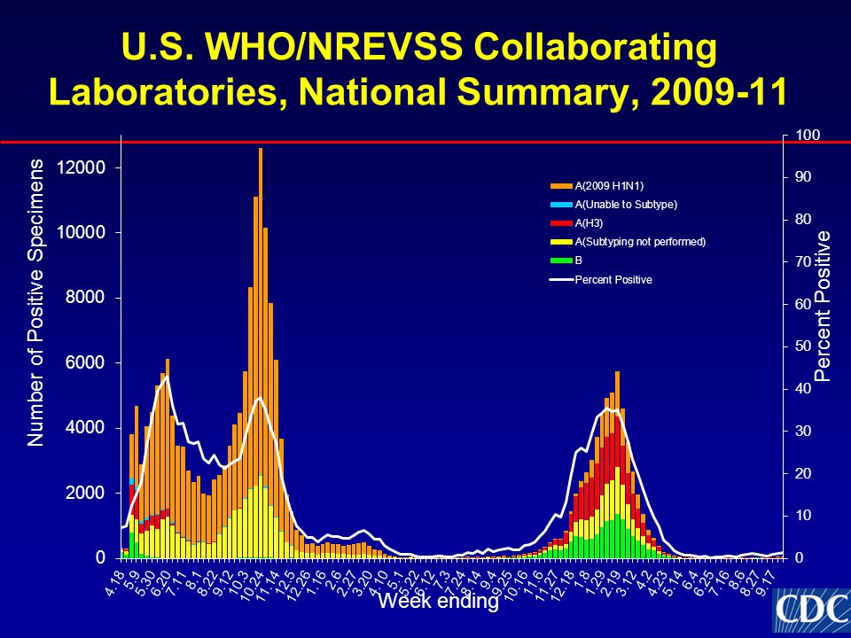 U.S. WHO/NREVSS Collaborating Laboratories, National Summary, 2009-11