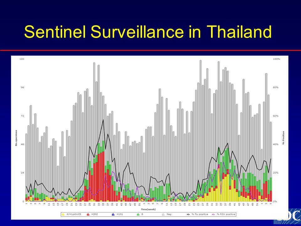 Sentinel Surveillance in Thailand