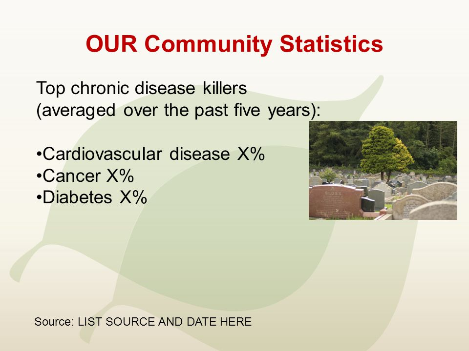 OUR Community Statistics Top chronic disease killers (averaged over the past five years): Cardiovascular disease X% Cancer X% Diabetes X% Source: LIST SOURCE AND DATE HERE