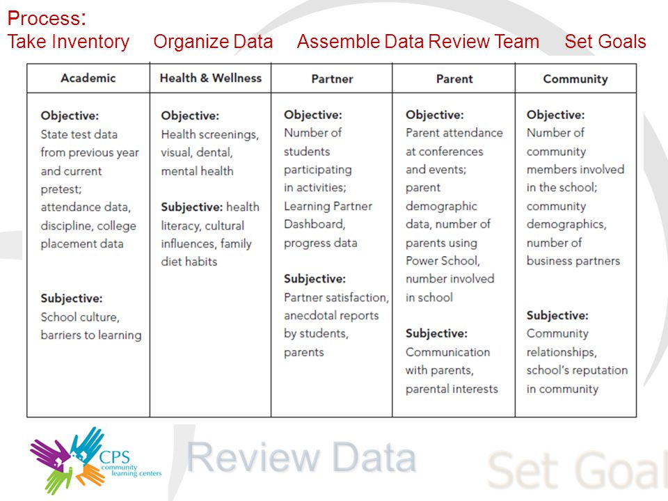 Review Data Set Goals Outcomes Impact Strategies Process : Take Inventory Organize Data Assemble Data Review Team Set Goals