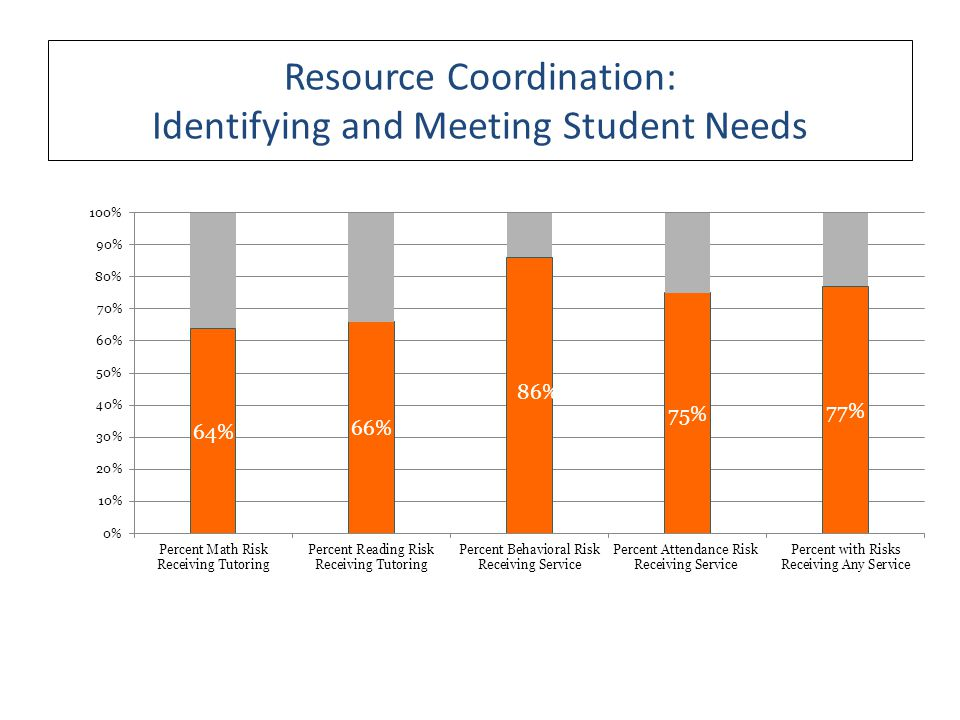 Resource Coordination: Identifying and Meeting Student Needs
