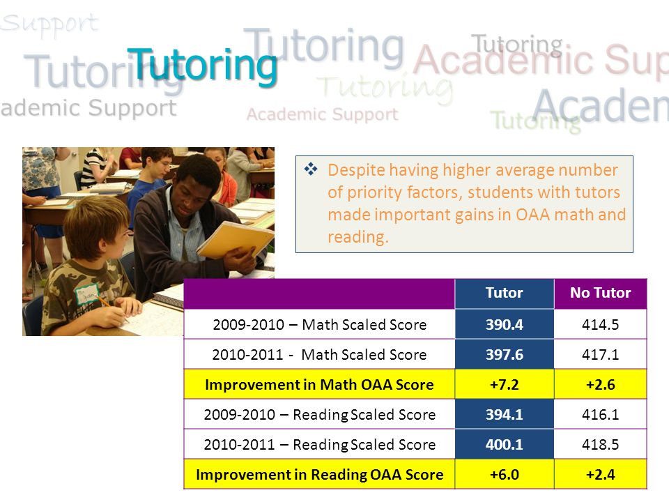 Tutoring Academic Support Tutoring Tutoring Tutoring Tutoring Tutoring  Despite having higher average number of priority factors, students with tutors made important gains in OAA math and reading.
