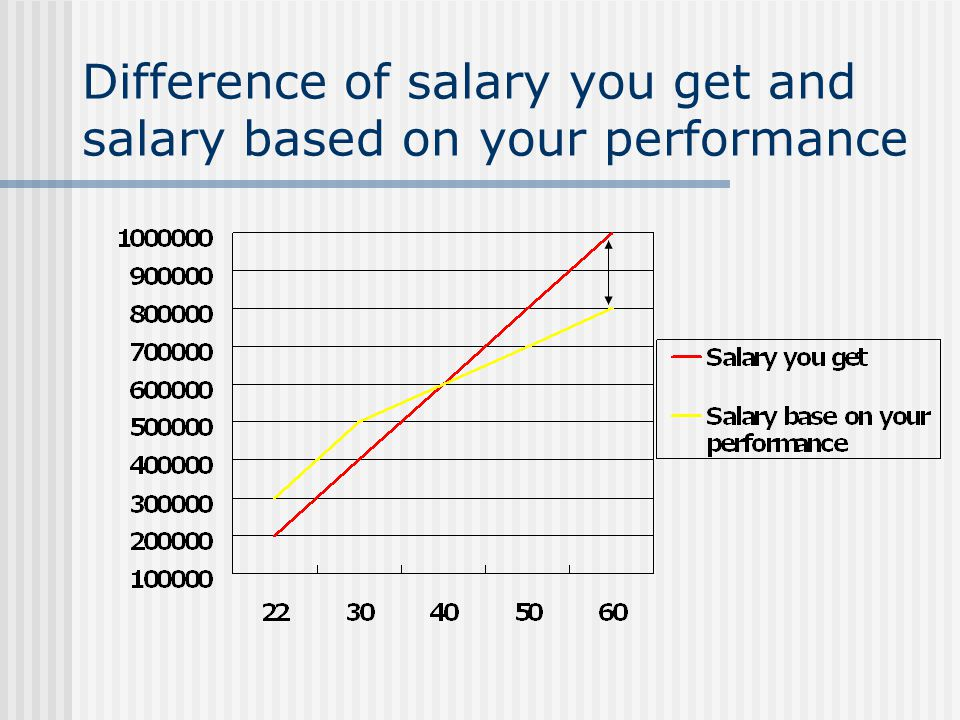 Findings You need to stay in the company until you retire to get the salary that you haven not received This salary system ( 年功序列) is closely related to 永年雇用 system