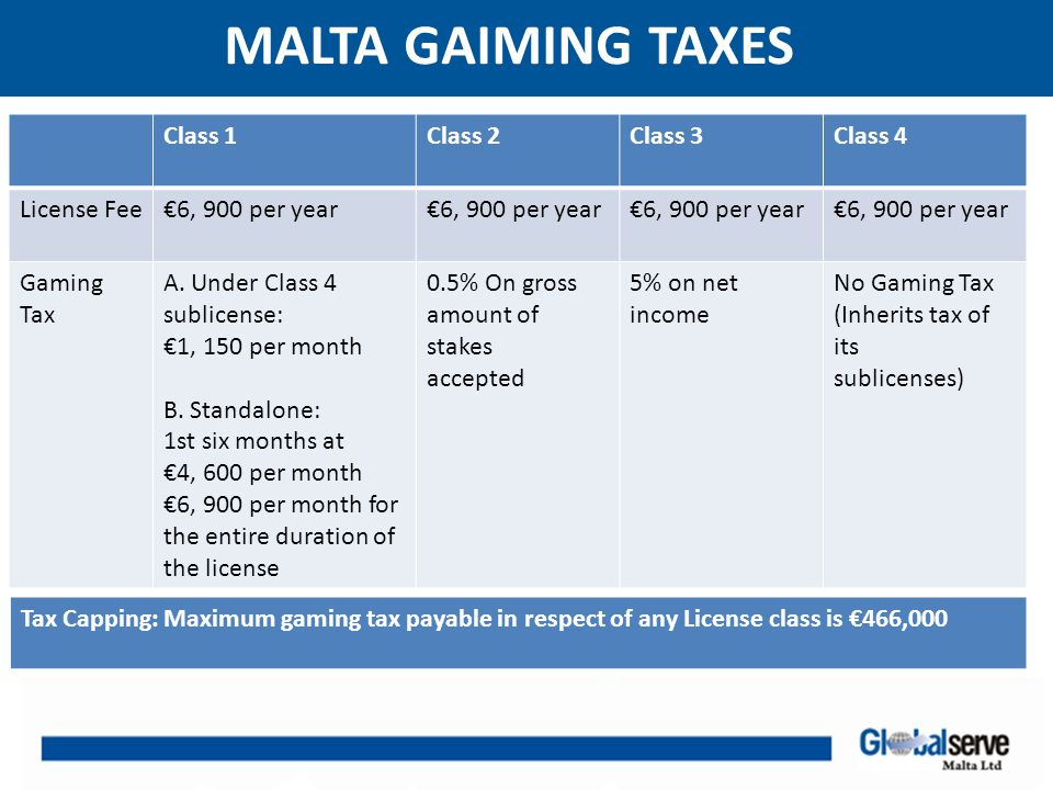 MALTA GAIMING TAXES Class 1Class 2Class 3Class 4 License Fee€6, 900 per year Gaming Tax A.