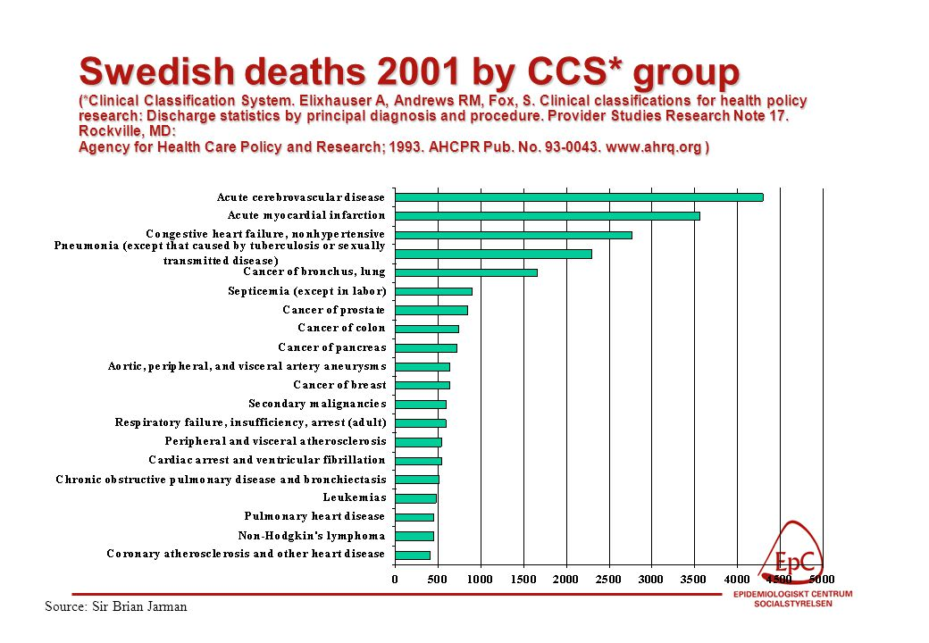 Swedish deaths 2001 by CCS* group (*Clinical Classification System.