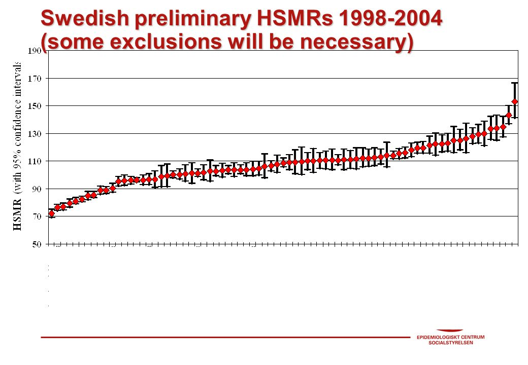 Swedish preliminary HSMRs (some exclusions will be necessary)