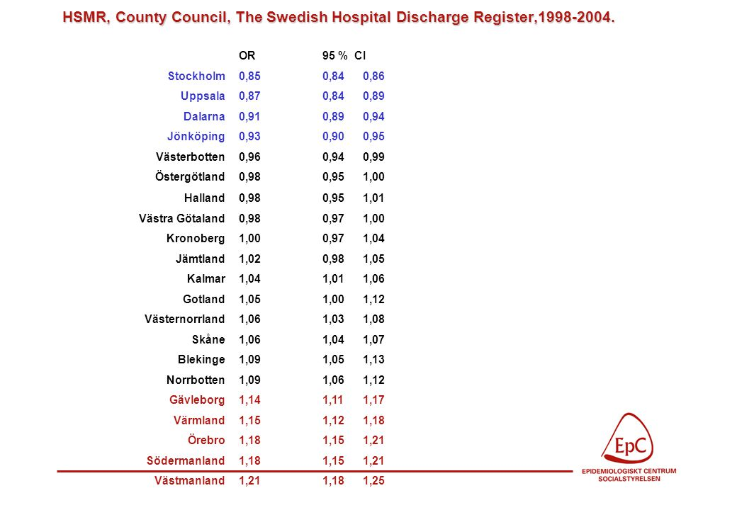 HSMR, County Council, The Swedish Hospital Discharge Register,