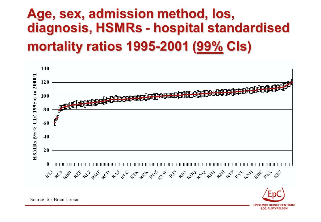 Age, sex, admission method, los, diagnosis, HSMRs - hospital standardised mortality ratios (99% CIs) Source: Sir Brian Jarman