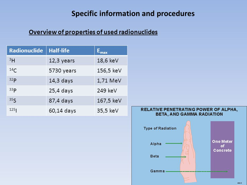 Specific information and procedures RadionuclideHalf-lifeE max 3H3H12,3 years18,6 keV 14 C5730 years156,5 keV 32 P14,3 days1,71 MeV 33 P25,4 days249 keV 35 S87,4 days167,5 keV 125 I60,14 days35,5 keV Overview of properties of used radionuclides