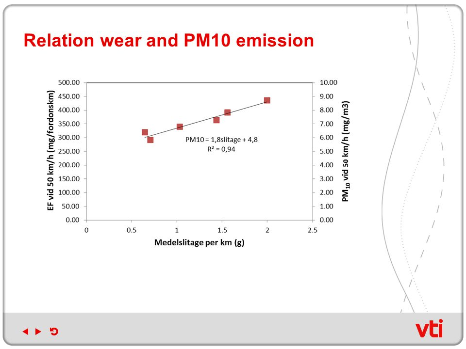 Relation wear and PM10 emission