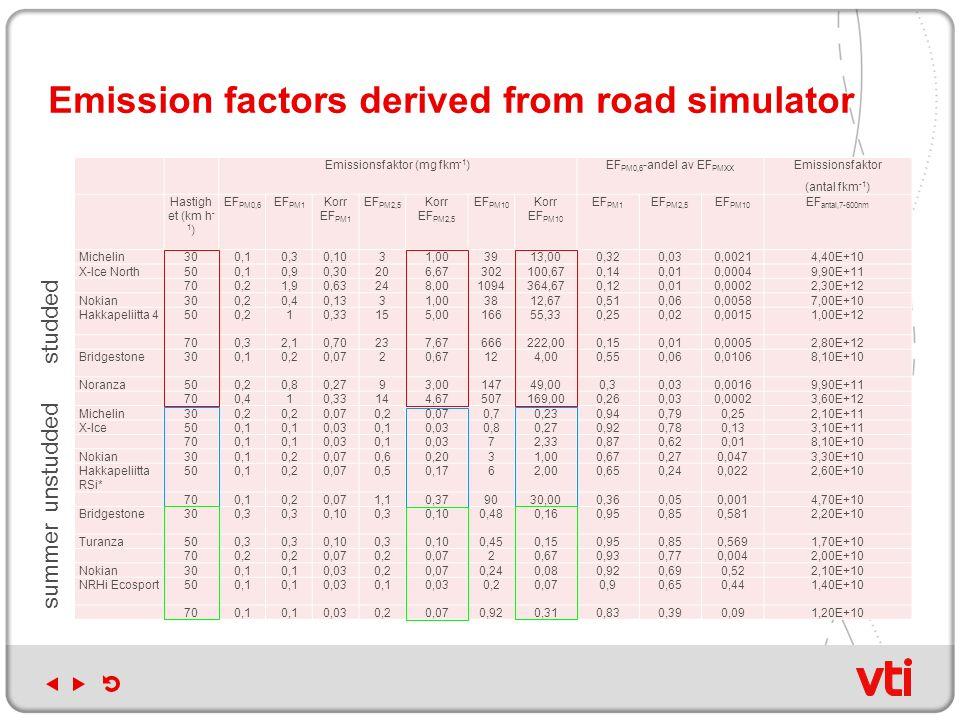 Emission factors derived from road simulator Emissionsfaktor (mg fkm -1 )EF PM0,6 -andel av EF PMXX Emissionsfaktor (antal fkm -1 ) Hastigh et (km h - 1 ) EF PM0,6 EF PM1 Korr EF PM1 EF PM2,5 Korr EF PM2,5 EF PM10 Korr EF PM10 EF PM1 EF PM2,5 EF PM10 EF antal,7-600nm Michelin300,10,30,1031,003913,000,320,030,00214,40E+10 X-Ice North500,10,90,30206,67302100,670,140,010,00049,90E+11 700,21,90,63248,001094364,670,120,010,00022,30E+12 Nokian300,20,40,1331,003812,670,510,060,00587,00E+10 Hakkapeliitta 4500,210,33155,0016655,330,250,020,00151,00E+12 700,32,10,70237,67666222,000,150,010,00052,80E+12 Bridgestone300,10,20,0720,67124,000,550,060,01068,10E+10 Noranza500,20,80,2793,0014749,000,30,030,00169,90E+11 700,410,33144,67507169,000,260,030,00023,60E+12 Michelin300,2 0,070,20,070,70,230,940,790,252,10E+11 X-Ice500,1 0,030,10,030,80,270,920,780,133,10E+11 700,1 0,030,10,0372,330,870,620,018,10E+10 Nokian300,10,20,070,60,2031,000,670,270,0473,30E+10 Hakkapeliitta RSi* 500,10,20,070,50,1762,000,650,240,0222,60E+10 700,10,20,071,10,379030,000,360,050,0014,70E+10 Bridgestone300,3 0,100,30,100,480,160,950,850,5812,20E+10 Turanza500,3 0,100,30,100,450,150,950,850,5691,70E+10 700,2 0,070,20,0720,670,930,770,0042,00E+10 Nokian300,1 0,030,20,070,240,080,920,690,522,10E+10 NRHi Ecosport500,1 0,030,10,030,20,070,90,650,441,40E+10 700,1 0,030,20,070,920,310,830,390,091,20E+10 studded unstudded summer