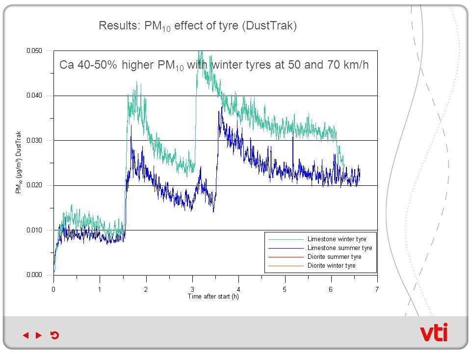 Results: PM 10 effect of tyre (DustTrak) Ca 40-50% higher PM 10 with winter tyres at 50 and 70 km/h