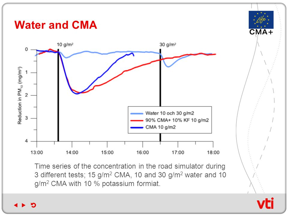 Water and CMA Time series of the concentration in the road simulator during 3 different tests; 15 g/m 2 CMA, 10 and 30 g/m 2 water and 10 g/m 2 CMA with 10 % potassium formiat.