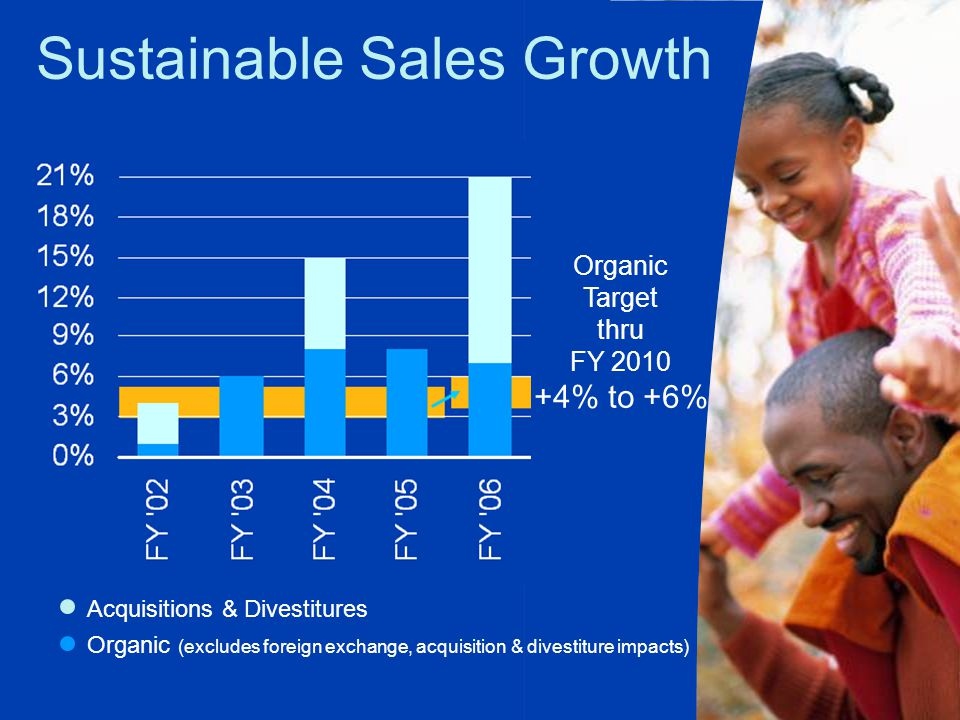 Organic Target thru FY 2010 +4% to +6% Organic (excludes foreign exchange, acquisition & divestiture impacts) Acquisitions & Divestitures Sustainable Sales Growth