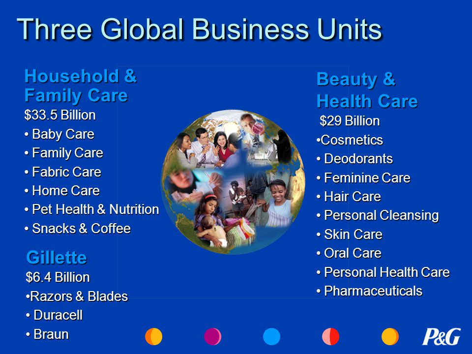 Three Global Business Units Household & Family Care $33.5 Billion Baby Care Baby Care Family Care Family Care Fabric Care Fabric Care Home Care Home Care Pet Health & Nutrition Pet Health & Nutrition Snacks & Coffee Snacks & Coffee Beauty & Health Care $29 Billion $29 Billion CosmeticsCosmetics Deodorants Deodorants Feminine Care Feminine Care Hair Care Hair Care Personal Cleansing Personal Cleansing Skin Care Skin Care Oral Care Oral Care Personal Health Care Personal Health Care Pharmaceuticals Pharmaceuticals Gillette $6.4 Billion Razors & BladesRazors & Blades Duracell Duracell Braun Braun