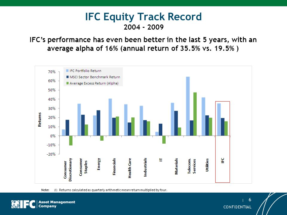 6 Asset Management Company IFC Equity Track Record 2004 - 2009 IFC's performance has even been better in the last 5 years, with an average alpha of 16